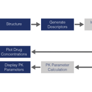 chemPK pharmacokinetics prediction