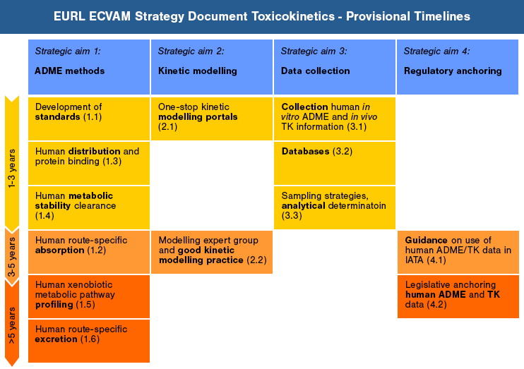 Toxicokinetic Provisional Timeline