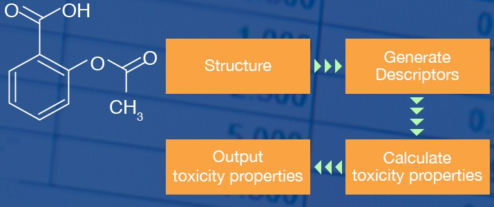 Toxicity modeling workflow