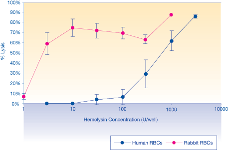 Hemolysis by Hemolysin in Human and Rabbit Erythrocytes