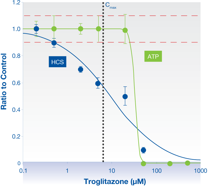Raw traces for control DMSO and test compound troglitazone