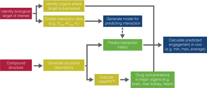 chemTarget - receptor interaction prediction from chemical structure