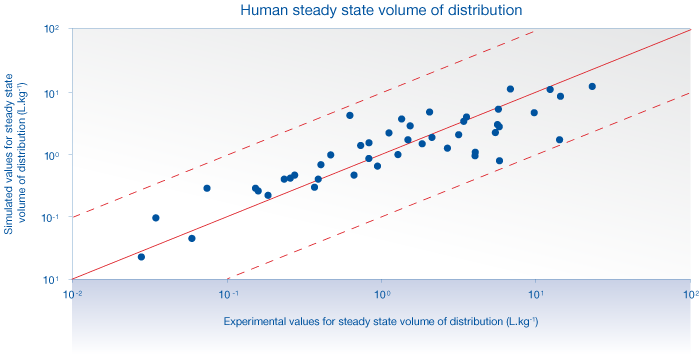 Human steady state volume of distribution derived from Cloe PK