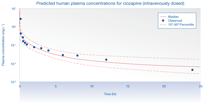 Predicted human plasma concentrations for clozapine, intravenously closed