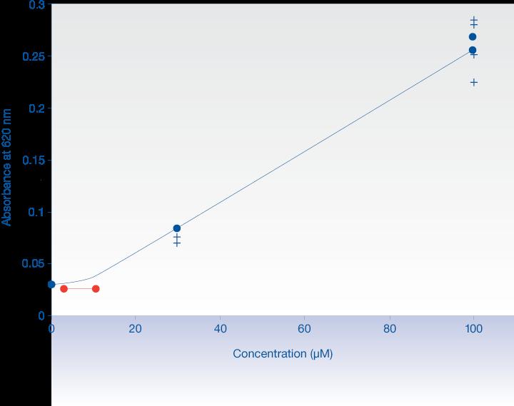Turbidimetric Solubility Assay