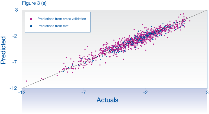 Correlation of aqueous solubility predicted values generated by the Discovery Bus with actual values
