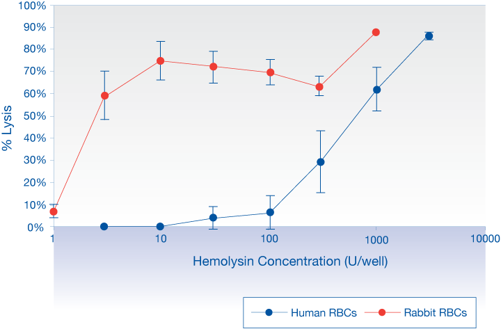 Hemolysis representative data